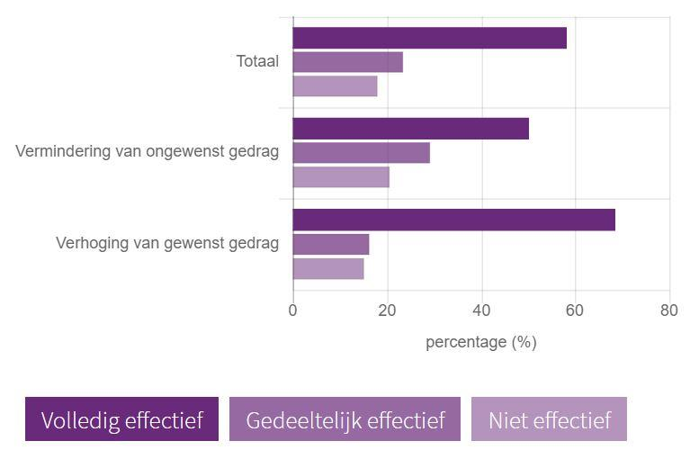 Qwiek.up effectiviteit statistieken